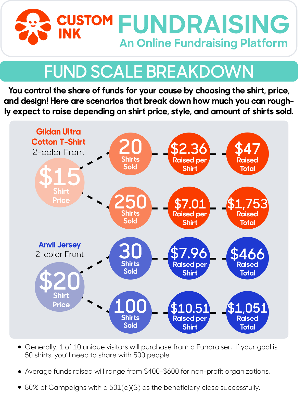 Fundraising Konzept